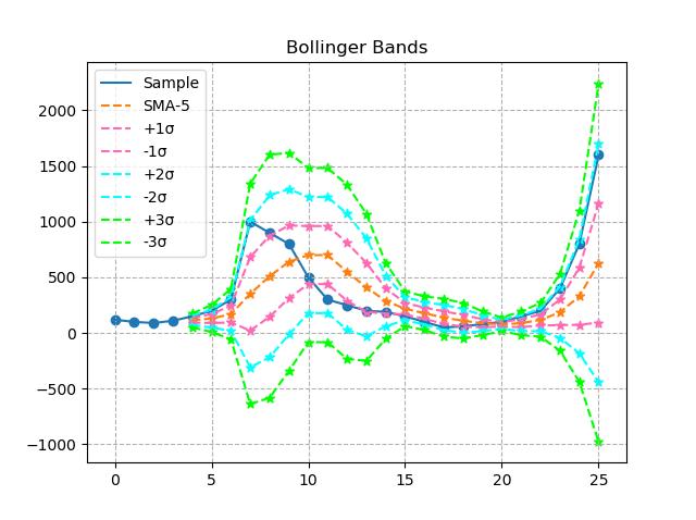 Bollinger bands sigma